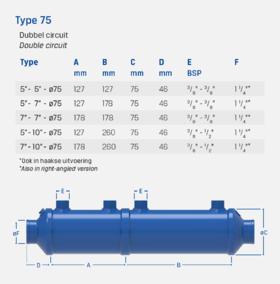 """5"""" + 7"""" - Type 75 - Double circuit - Oil cooler / heat exchanger"""