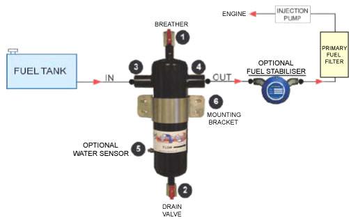 Micro Separator Installation Scheme